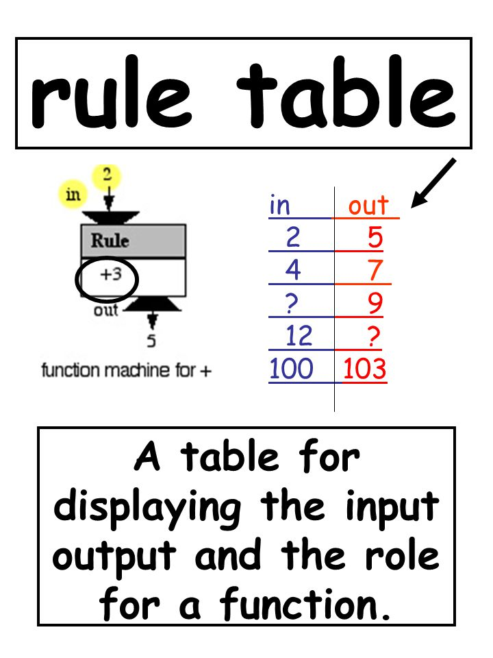 rule table A table for displaying the input output and the role for a function. in out 2 5 4 7 ? 9 12 ? 100 103