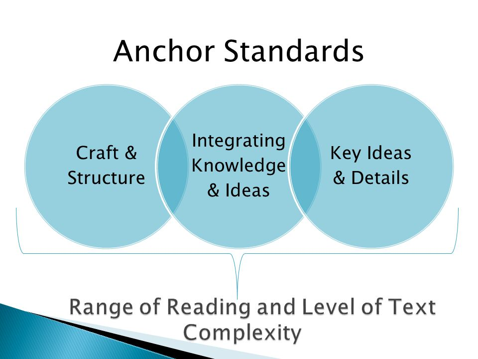 Craft & Structure Integrating Knowledge & Ideas Key Ideas & Details Anchor Standards