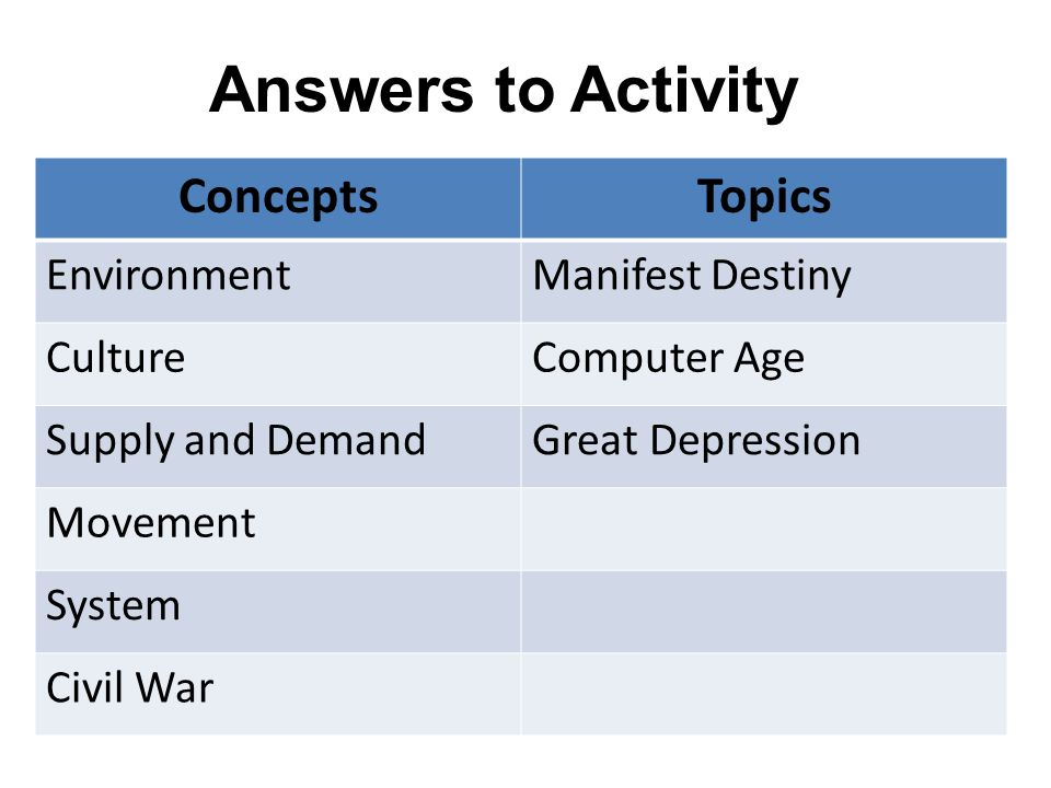 Answers to Activity ConceptsTopics EnvironmentManifest Destiny CultureComputer Age Supply and DemandGreat Depression Movement System Civil War