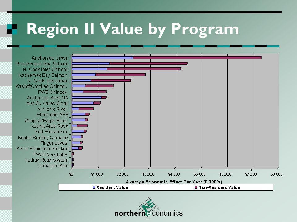 northern e conomics Region II Days by Program