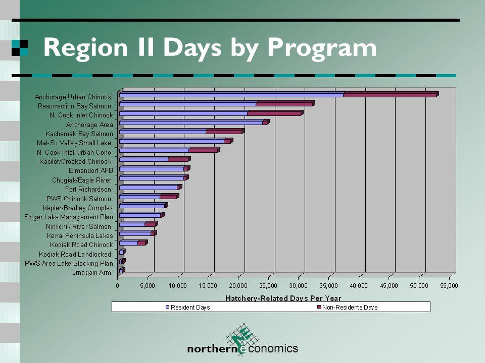 northern e conomics Region III Value by Program