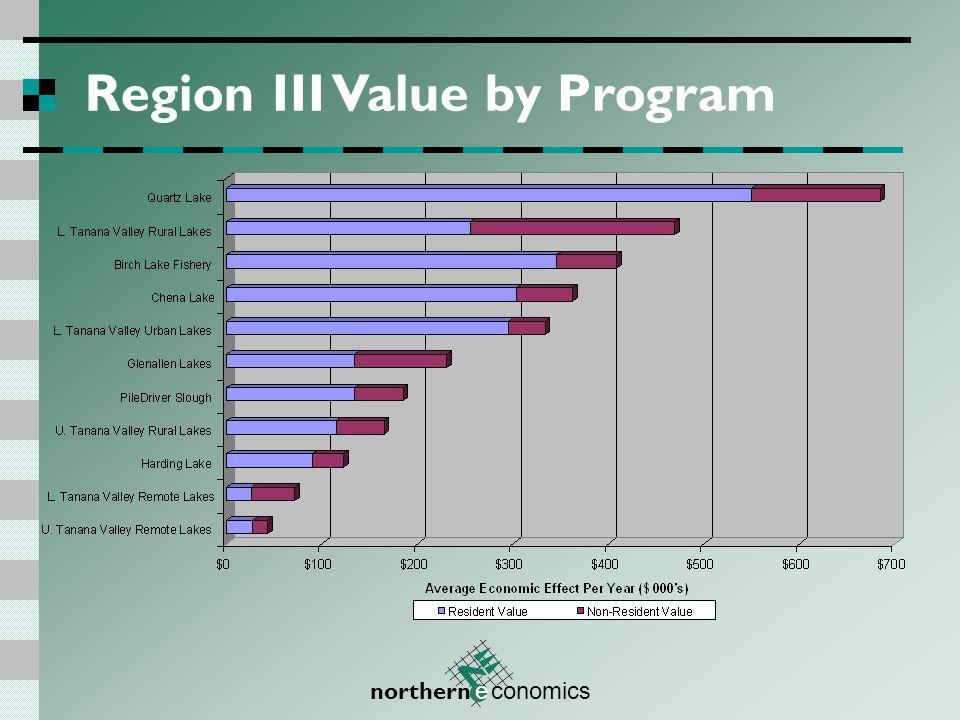 northern e conomics Region III Days by Program