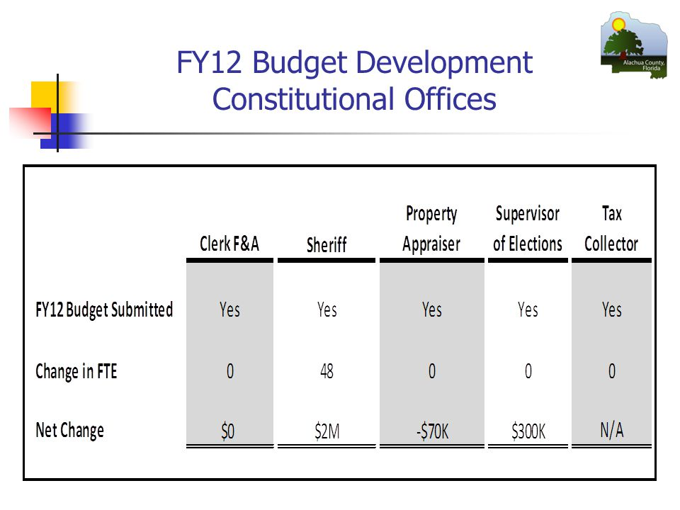 FY12 Budget Development Constitutional Offices