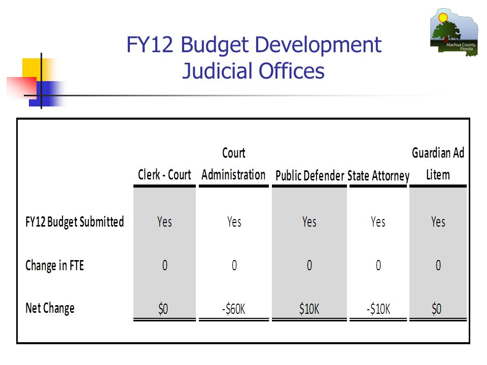 FY12 Budget Development Judicial Offices