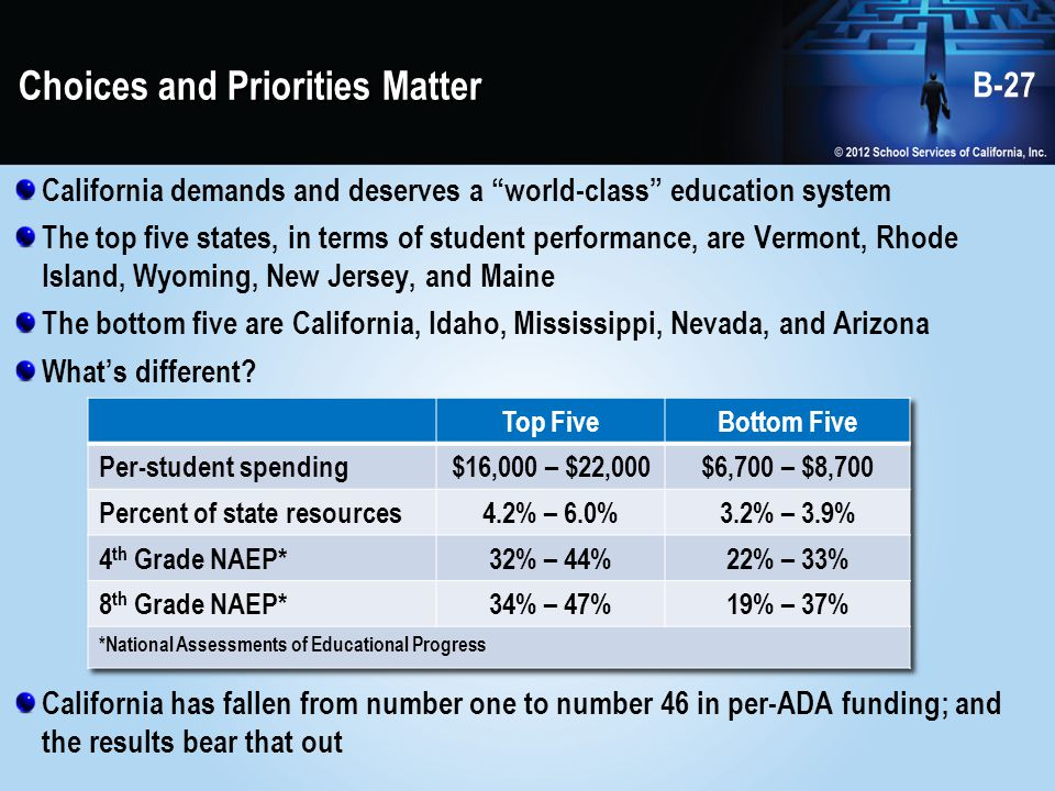 Choices and Priorities Matter California demands and deserves a world-class education system The top five states, in terms of student performance, are Vermont, Rhode Island, Wyoming, New Jersey, and Maine The bottom five are California, Idaho, Mississippi, Nevada, and Arizona What's different.
