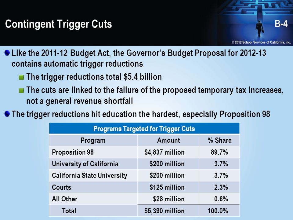 Next Steps Balanced budget must be adopted by district prior to June 30, 2013 State Budget will most likely not be in place by then Developing the budget requires: Clarifying assumptions How much revenue.