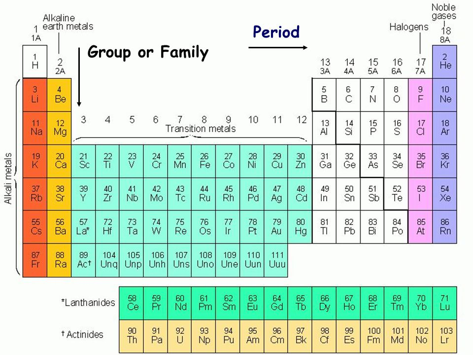 A Spiral Periodic Table