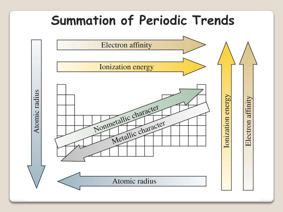 Periodicity (RepeatingTrends)