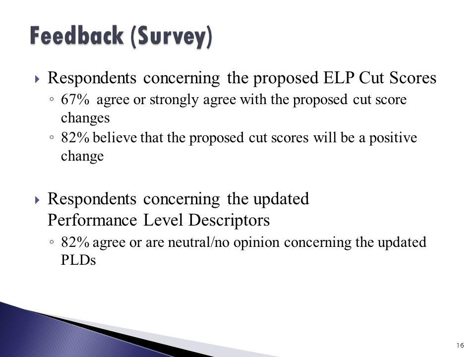  Respondents concerning the proposed ELP Cut Scores ◦ 67% agree or strongly agree with the proposed cut score changes ◦ 82% believe that the proposed cut scores will be a positive change  Respondents concerning the updated Performance Level Descriptors ◦ 82% agree or are neutral/no opinion concerning the updated PLDs 16