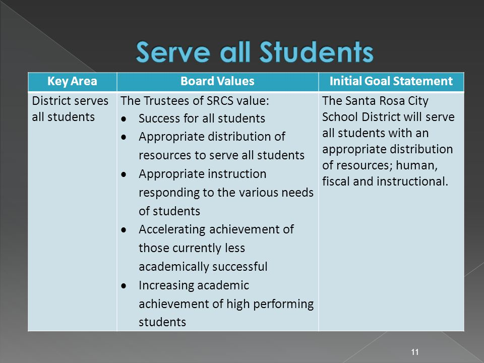 Key AreaBoard ValuesInitial Goal Statement District serves all students The Trustees of SRCS value:  Success for all students  Appropriate distribut