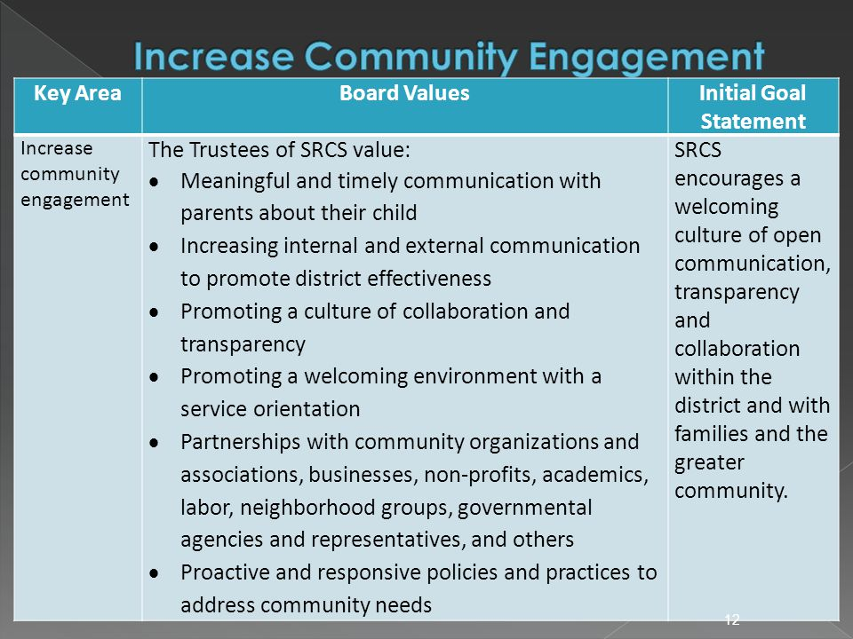 Key AreaBoard ValuesInitial Goal Statement Increase community engagement The Trustees of SRCS value:  Meaningful and timely communication with parents about their child  Increasing internal and external communication to promote district effectiveness  Promoting a culture of collaboration and transparency  Promoting a welcoming environment with a service orientation  Partnerships with community organizations and associations, businesses, non-profits, academics, labor, neighborhood groups, governmental agencies and representatives, and others  Proactive and responsive policies and practices to address community needs SRCS encourages a welcoming culture of open communication, transparency and collaboration within the district and with families and the greater community.