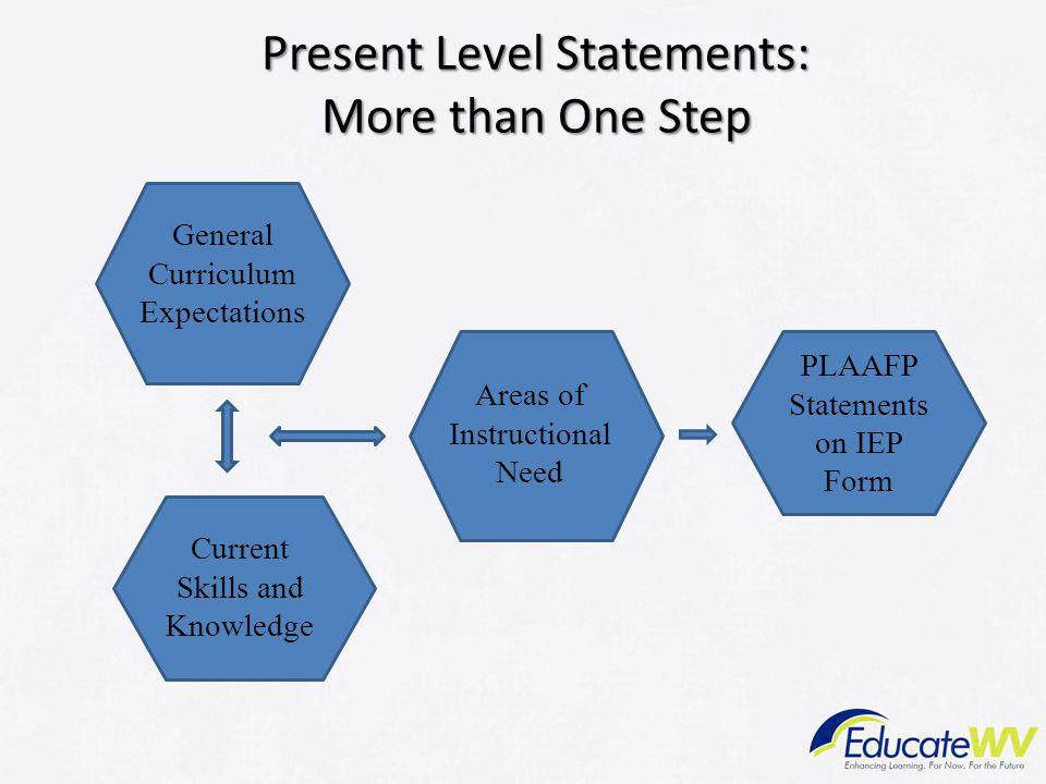 Present Level Statements: More than One Step General Curriculum Expectations Current Skills and Knowledge Areas of Instructional Need PLAAFP Statement