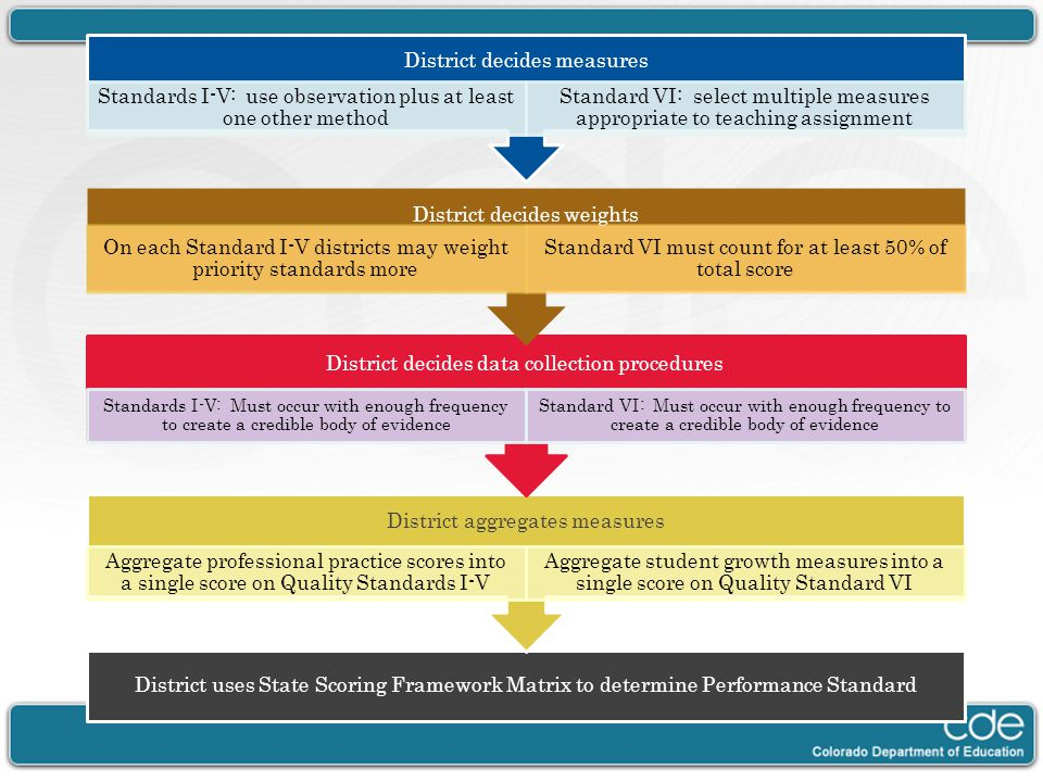 District uses State Scoring Framework Matrix to determine Performance Standard District aggregates measures Aggregate professional practice scores int