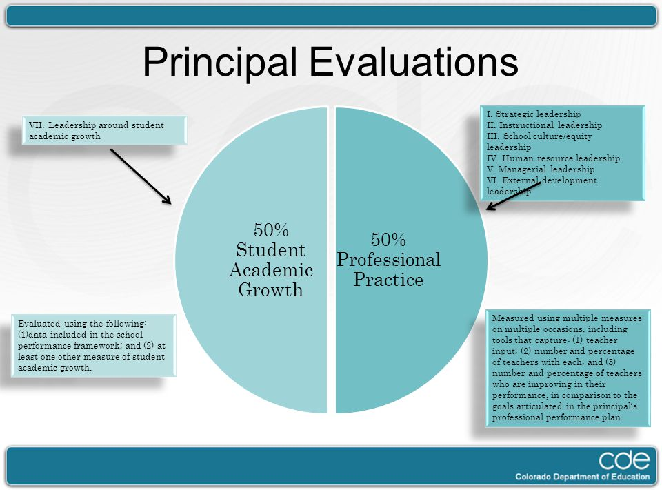 Principal Evaluations 50% Professional Practice 50% Student Academic Growth I. Strategic leadership II. Instructional leadership III. School culture/e