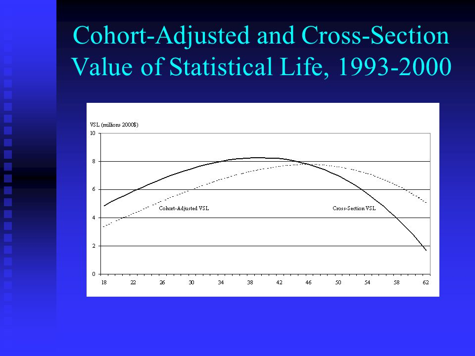 Cohort-Adjusted and Cross-Section Value of Statistical Life, 1993-2000