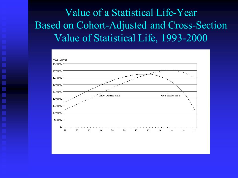 Value of a Statistical Life-Year Based on Cohort-Adjusted and Cross-Section Value of Statistical Life, 1993-2000