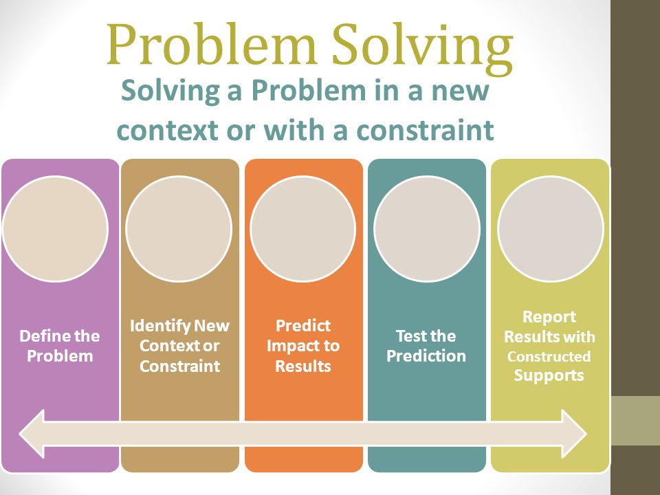 Problem Solving Define the Problem Identify New Context or Constraint Predict Impact to Results Test the Prediction Report Results with Constructed Supports Solving a Problem in a new context or with a constraint