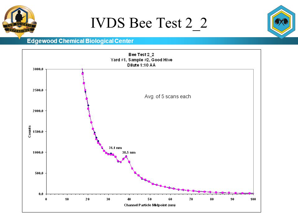 Edgewood Chemical Biological Center IVDS Bee Test 3 Avg. of 5 scans each