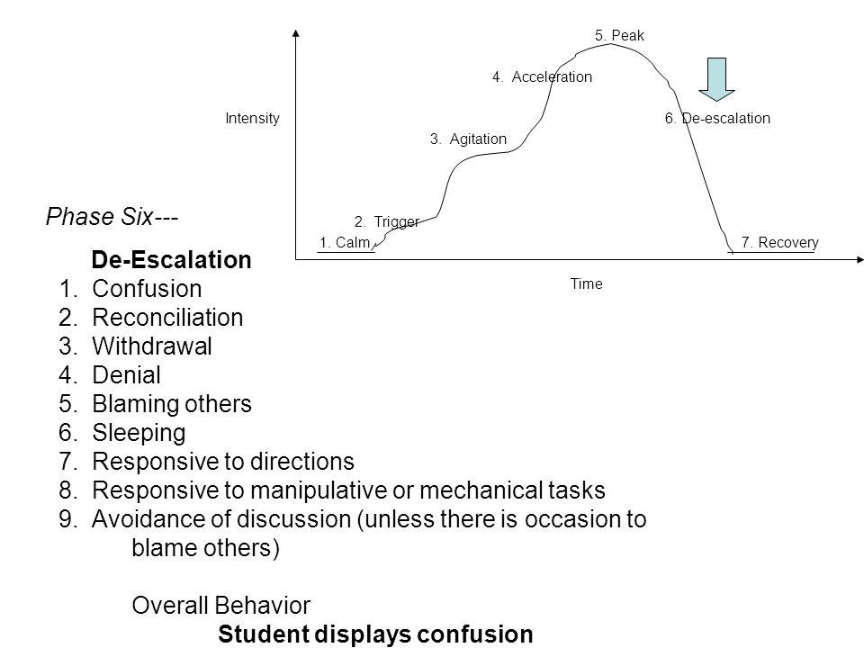 5. Peak 4. Acceleration Intensity 6. De-escalation 3. Agitation 2. Trigger 1. Calm 7. Recovery Time Phase Six--- De-Escalation 1. Confusion 2. Reconci