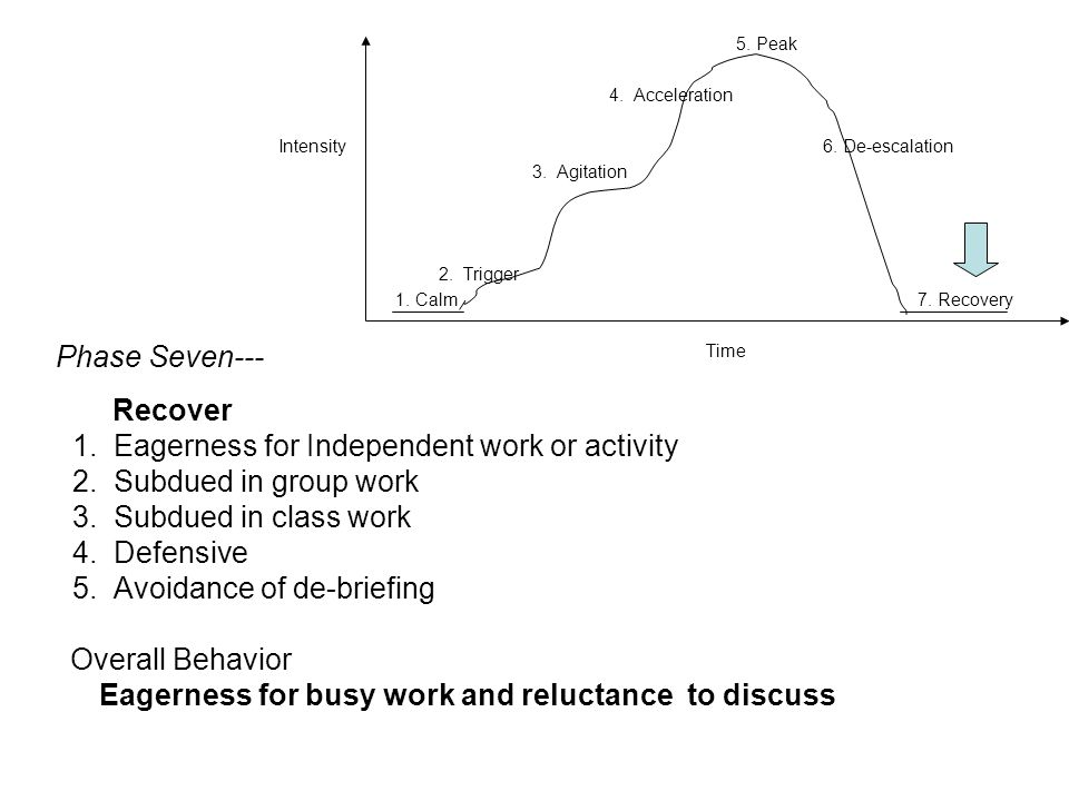 5. Peak 4. Acceleration Intensity 6. De-escalation 3. Agitation 2. Trigger 1. Calm 7. Recovery Time Phase Seven--- Recover 1. Eagerness for Independen