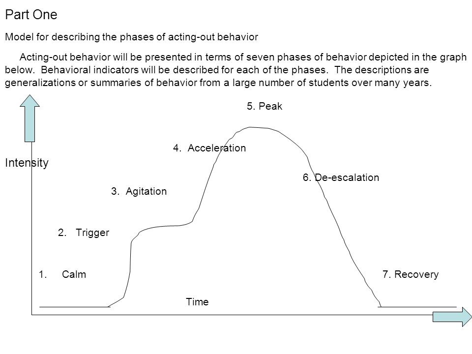 Part One Model for describing the phases of acting-out behavior Acting-out behavior will be presented in terms of seven phases of behavior depicted in