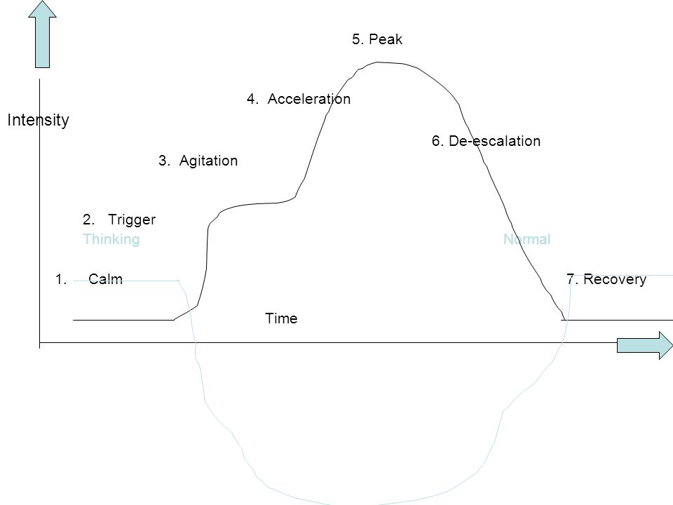 5. Peak 4. Acceleration Intensity 6. De-escalation 3. Agitation 2.Trigger Thinking Normal 1.Calm 7. Recovery Time