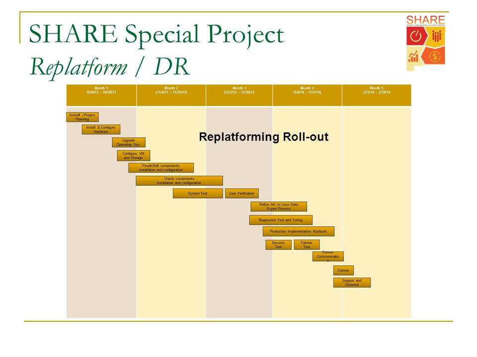 SHARE Special Project Replatform / DR Replatforming Roll-out