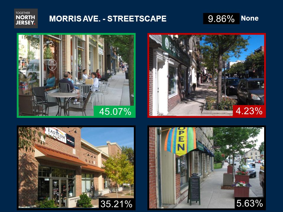 35.21% 5.63% 4.23% MORRIS AVE. - STREETSCAPE 45.07% 9.86% None