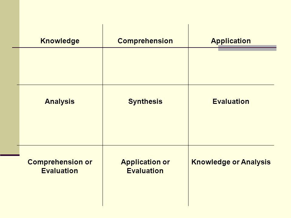 KnowledgeComprehensionApplication AnalysisSynthesisEvaluation Comprehension or Evaluation Application or Evaluation Knowledge or Analysis