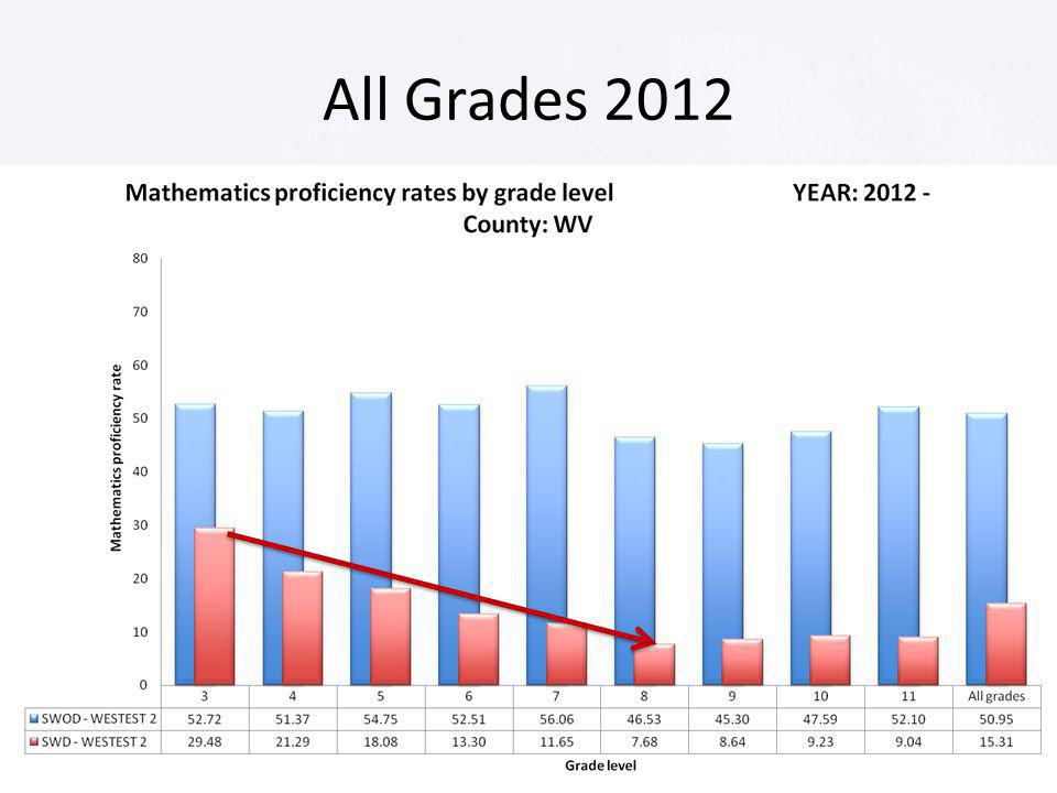 All Grades 2012