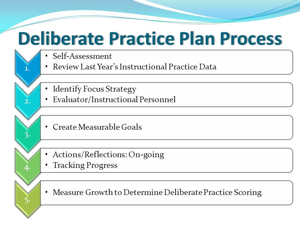 Deliberate Practice Plan ProcessDeliberate Practice Plan Process 1. Self-Assessment Review Last Year's Instructional Practice Data 2. Identify Focus S