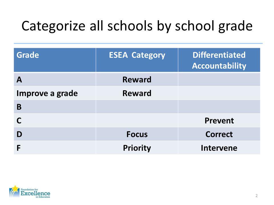 Categorize all schools by school grade GradeESEA CategoryDifferentiated Accountability AReward Improve a gradeReward B CPrevent DFocusCorrect FPriorit