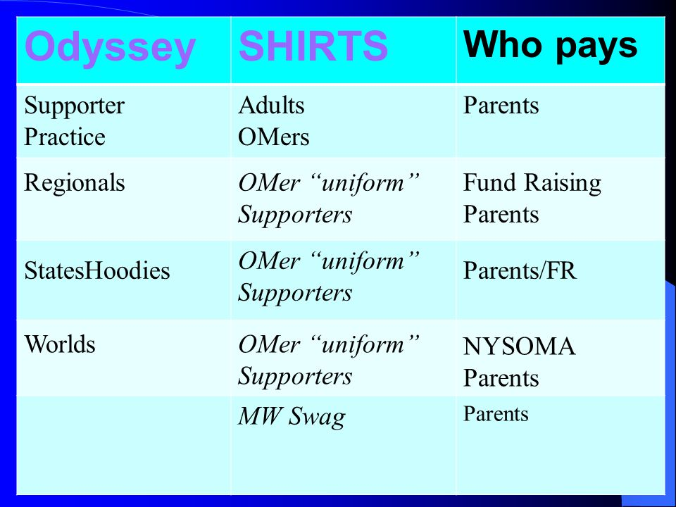 OdysseySHIRTS Who pays Supporter Practice Adults OMers Parents RegionalsOMer uniform Supporters Fund Raising Parents StatesHoodies OMer uniform Supporters Parents/FR WorldsOMer uniform Supporters NYSOMA Parents MW Swag Parents