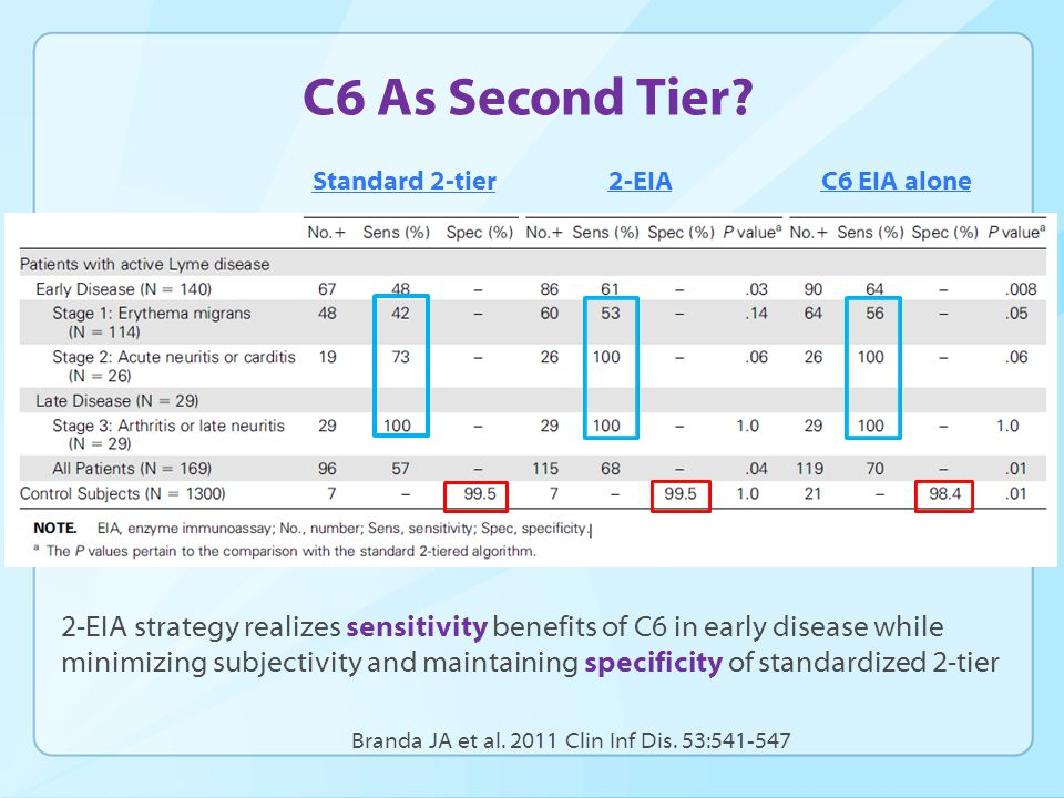 C6 As Second Tier.
