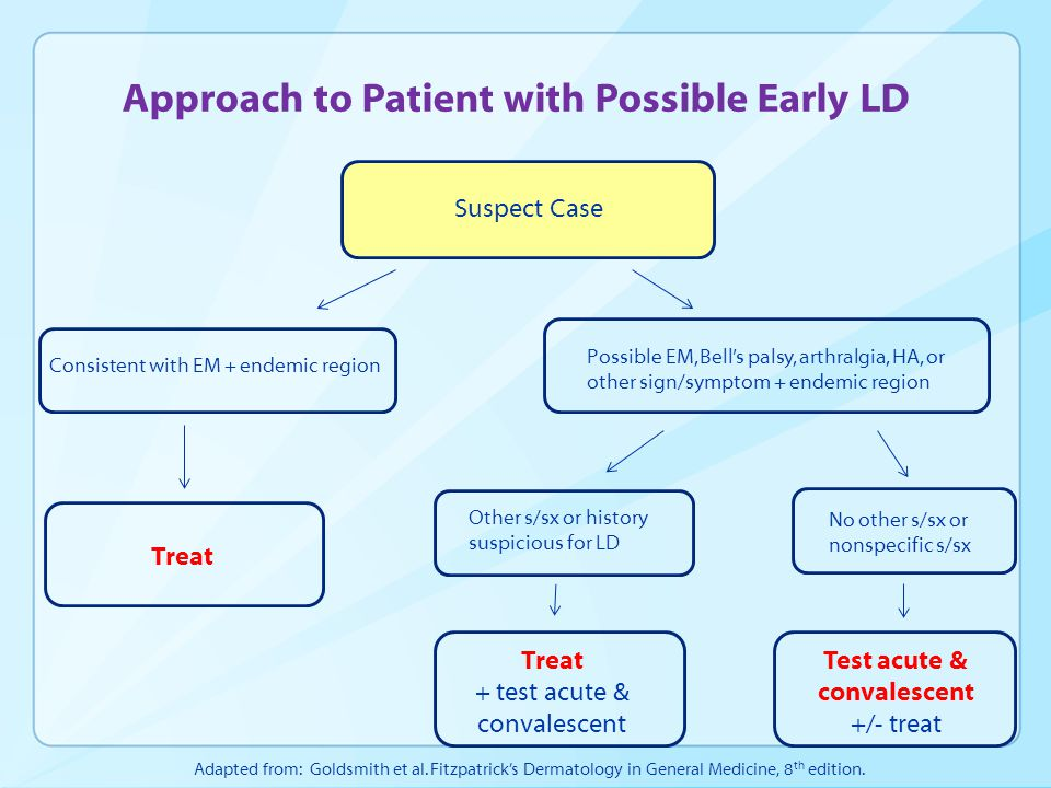 Approach to Patient with Possible Early LD Suspect Case Consistent with EM + endemic region Possible EM, Bell's palsy, arthralgia, HA, or other sign/symptom + endemic region Other s/sx or history suspicious for LD No other s/sx or nonspecific s/sx Treat + test acute & convalescent Test acute & convalescent +/- treat Treat Adapted from: Goldsmith et al.