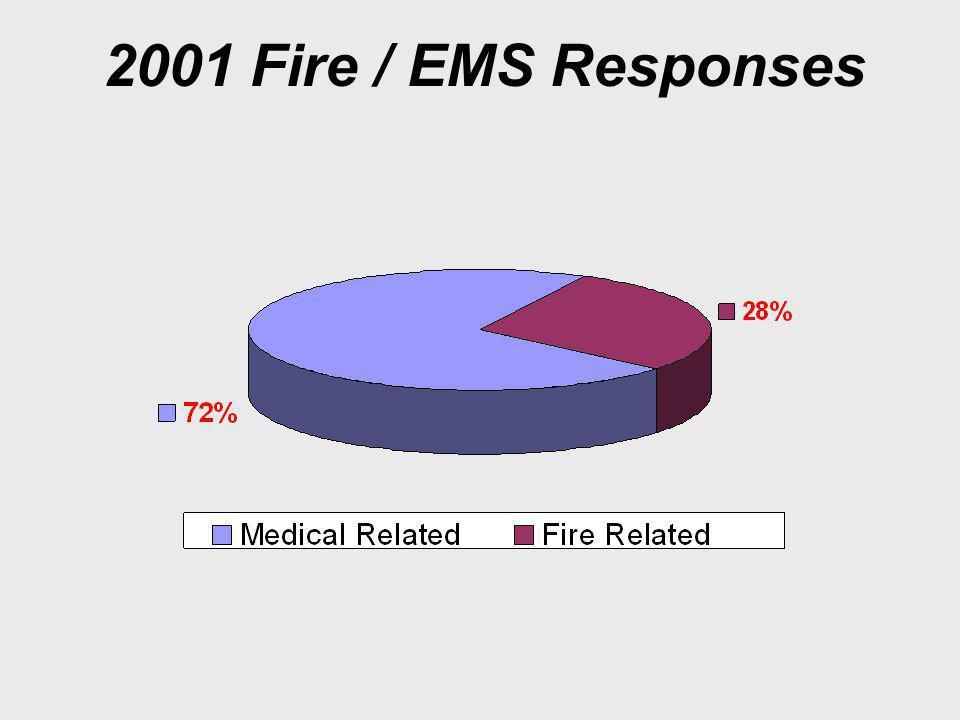 2001 Fire / EMS Responses