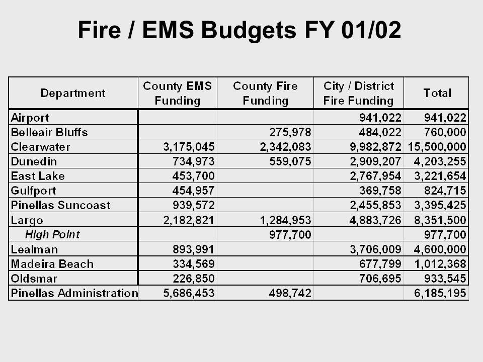 Fire / EMS Budgets FY 01/02