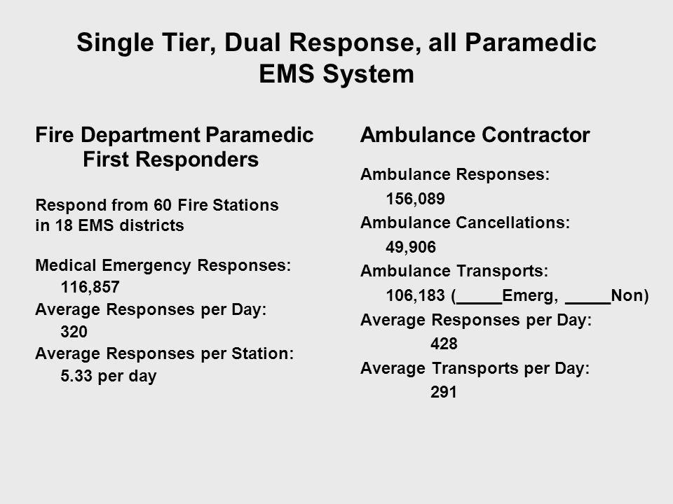 Fire Department EMS First Responders financed by: Ad Valorem Tax support of 0.66 Millage (1.50 Mil Cap).