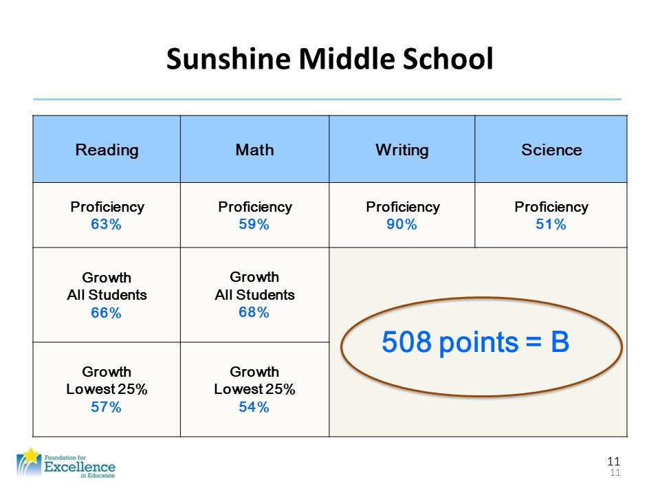 11 Sunshine Middle School ReadingMathWritingScience Proficiency 63% Proficiency 59% Proficiency 90% Proficiency 51% Growth All Students 66% Growth All