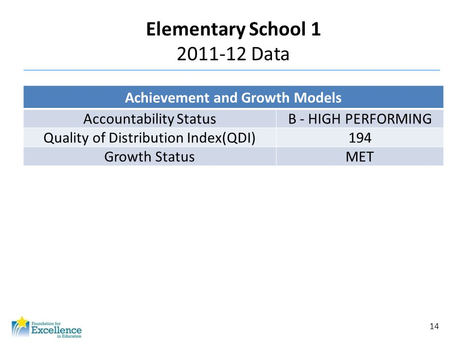 14 Elementary School 1 2011-12 Data Achievement and Growth Models Accountability StatusB - HIGH PERFORMING Quality of Distribution Index(QDI)194 Growt