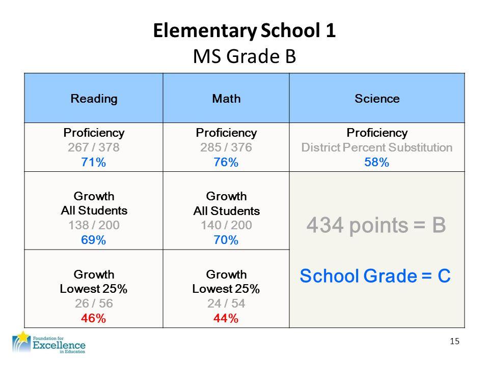 15 Elementary School 1 MS Grade B ReadingMathScience Proficiency 267 / 378 71% Proficiency 285 / 376 76% Proficiency District Percent Substitution 58%