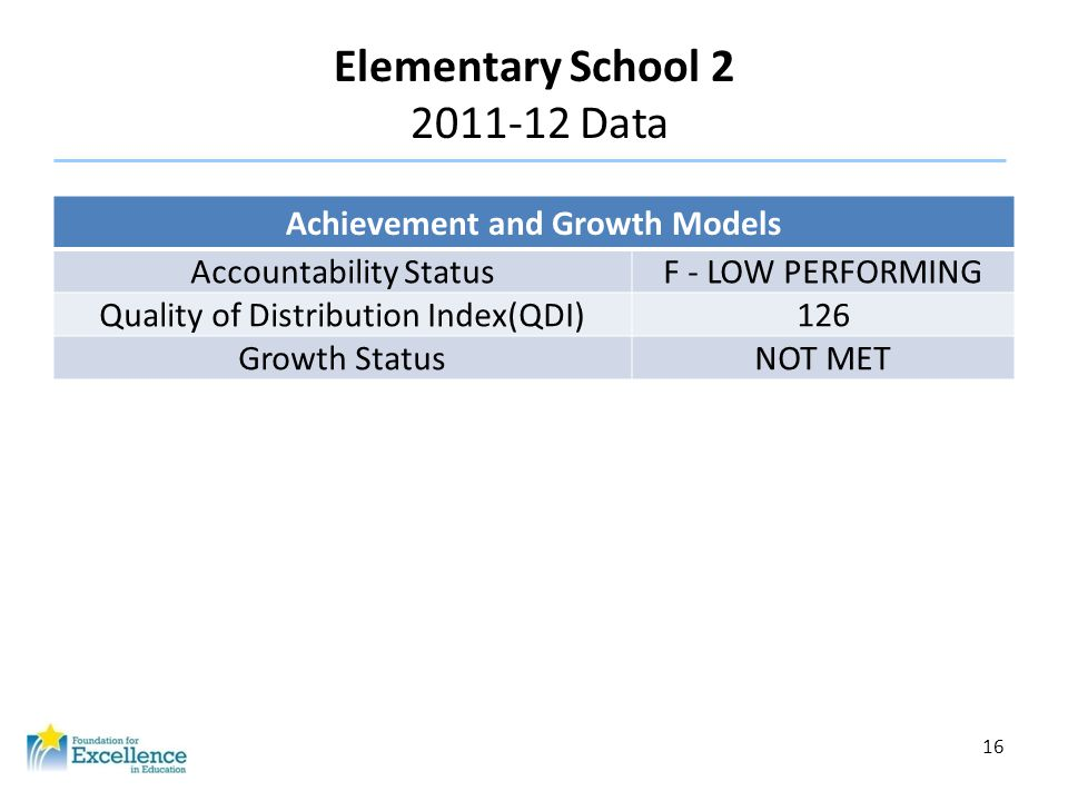 16 Elementary School 2 2011-12 Data Achievement and Growth Models Accountability StatusF - LOW PERFORMING Quality of Distribution Index(QDI)126 Growth StatusNOT MET