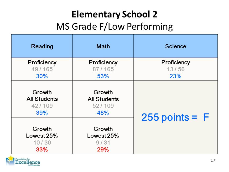 17 Elementary School 2 MS Grade F/Low Performing ReadingMathScience Proficiency 49 / 165 30% Proficiency 87 / 165 53% Proficiency 13 / 56 23% Growth A