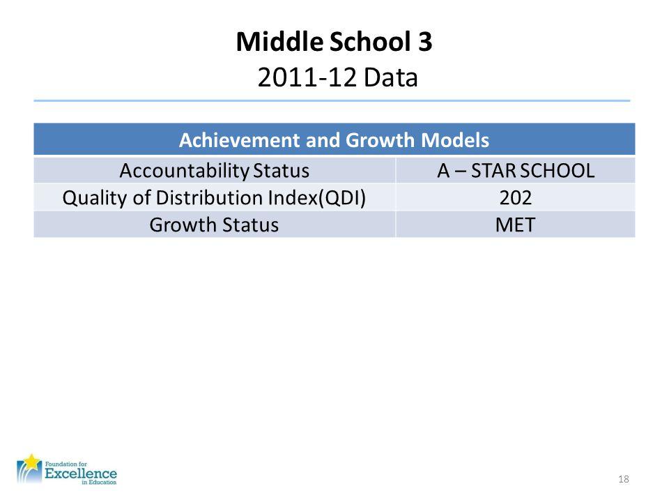 Middle School 3 2011-12 Data 18 Achievement and Growth Models Accountability StatusA – STAR SCHOOL Quality of Distribution Index(QDI)202 Growth Status