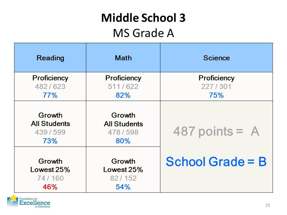Middle School 3 MS Grade A ReadingMathScience Proficiency 482 / 623 77% Proficiency 511 / 622 82% Proficiency 227 / 301 75% Growth All Students 439 /