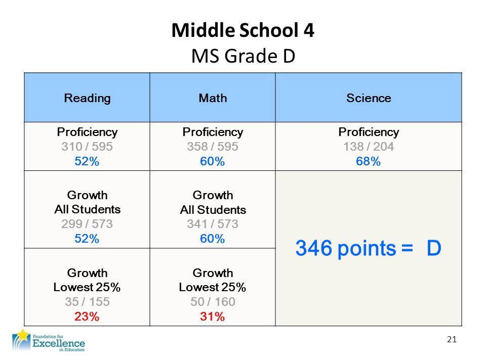 21 Middle School 4 MS Grade D ReadingMathScience Proficiency 310 / 595 52% Proficiency 358 / 595 60% Proficiency 138 / 204 68% Growth All Students 299