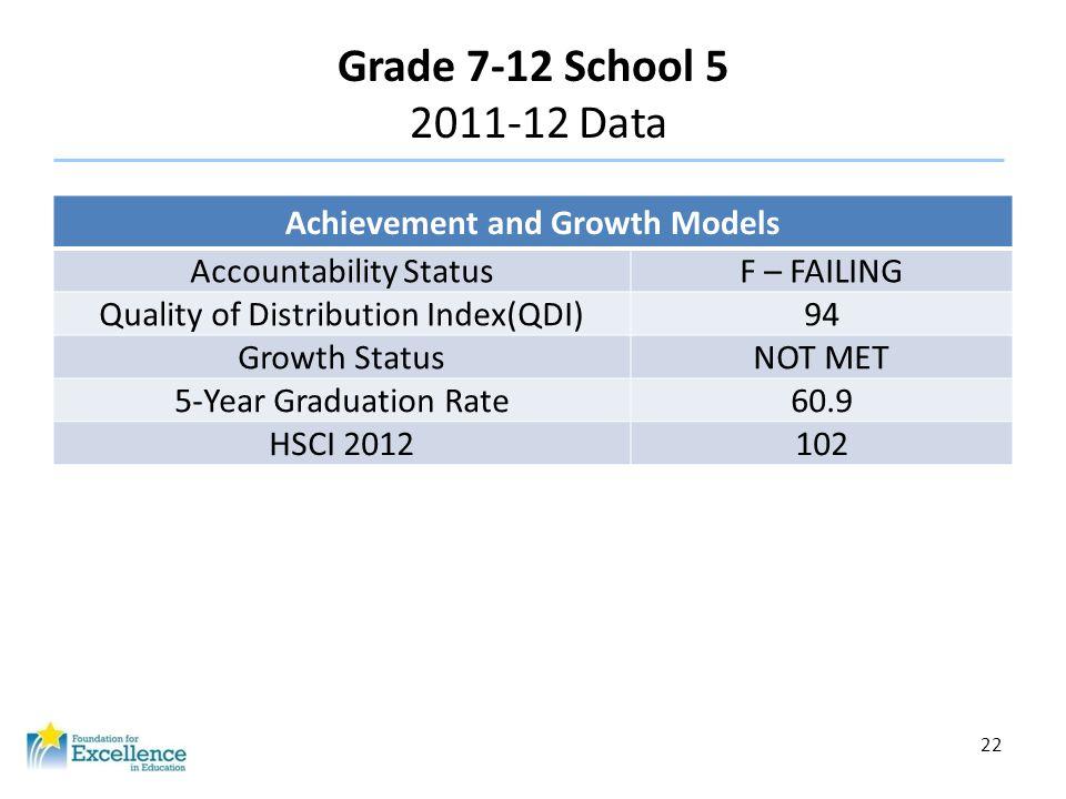 22 Grade 7-12 School 5 2011-12 Data Achievement and Growth Models Accountability StatusF – FAILING Quality of Distribution Index(QDI)94 Growth StatusN