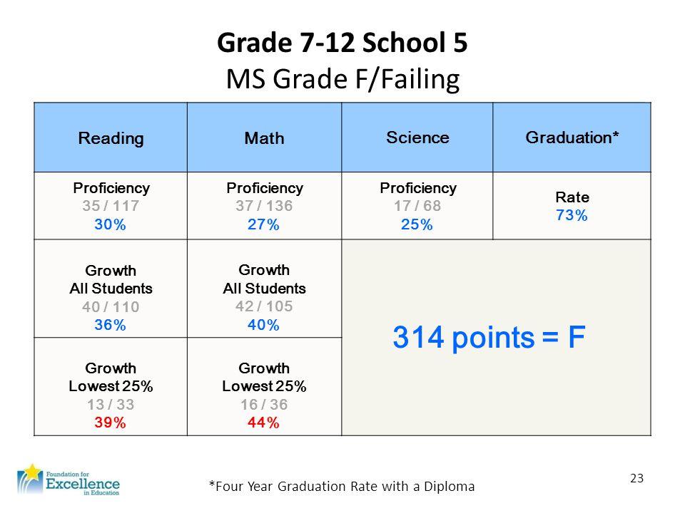 23 Grade 7-12 School 5 MS Grade F/Failing ReadingMath ScienceGraduation* Proficiency 35 / 117 30% Proficiency 37 / 136 27% Proficiency 17 / 68 25% Rat