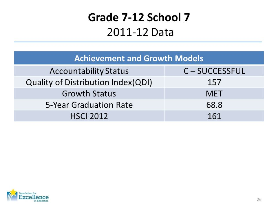 Grade 7-12 School 7 2011-12 Data 26 Achievement and Growth Models Accountability StatusC – SUCCESSFUL Quality of Distribution Index(QDI)157 Growth Sta