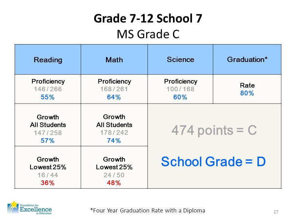 Grade 7-12 School 7 MS Grade C ReadingMath ScienceGraduation* Proficiency 146 / 266 55% Proficiency 168 / 261 64% Proficiency 100 / 168 60% Rate 80% G